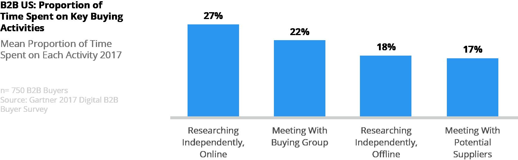 Gartner B2B Website Research