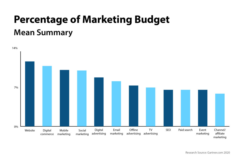 Bar graph percentage of marketing budget for CMOs, Gartner Research data