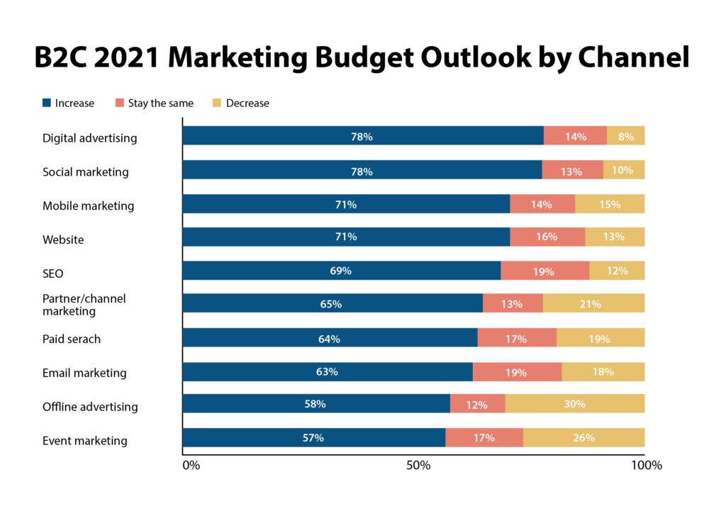 Heat graph of marketing budget outlook, Gartner Research data