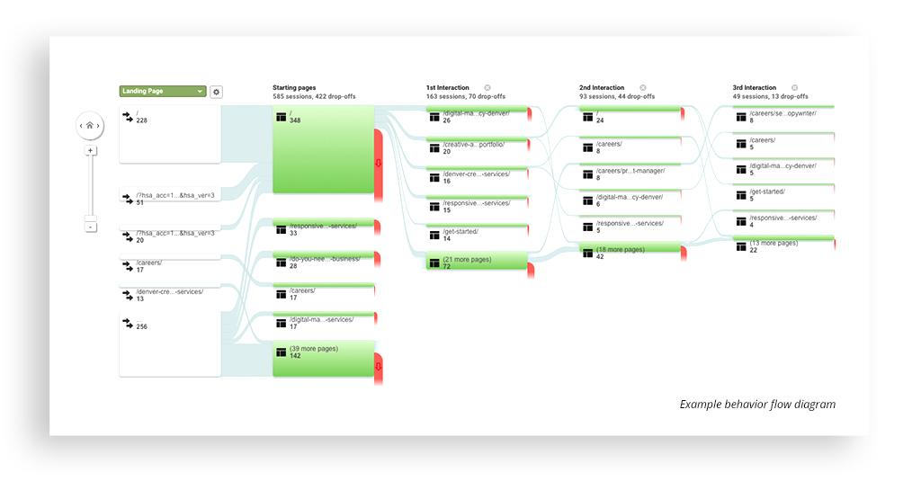 website behavior flow