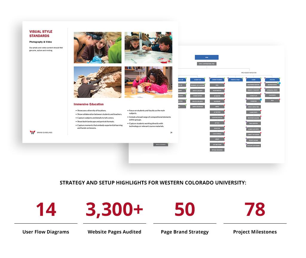 Western Website Stats